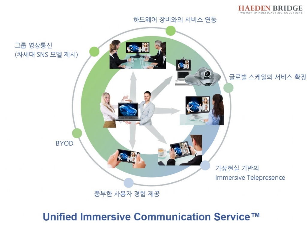 [그림7] 해든브릿지의 Unified Immersive Communication Service 개념